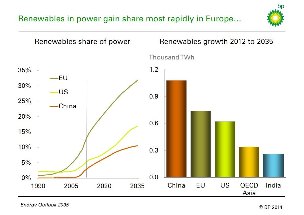 Energy Outlook 2035 Bp La Crescita Concessa Alle