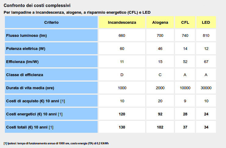 Lampadine led calano i prezzi e crescono le prestazioni for Lampade a led watt