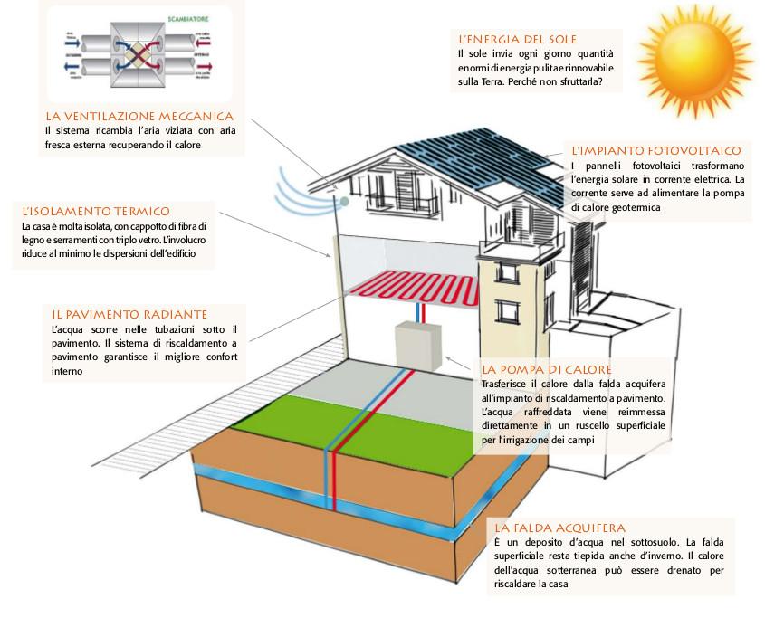 Gli Alloggi Restano Comunque Termoautonomi Con La Possibilità, Per Gli  Inquilini, Di Decidere La Temperatura Di Comfort Interno.