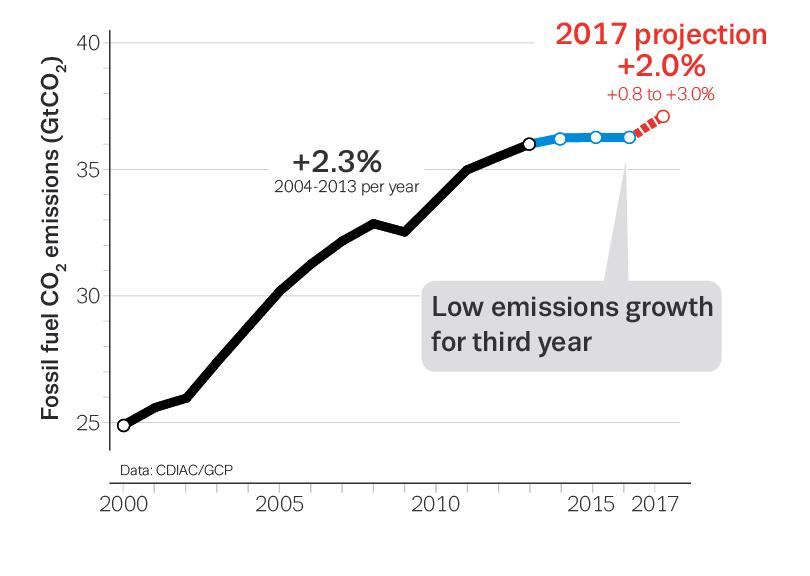 Clima: nel 2017 +2% emissioni globali CO2 da combustibili fossili