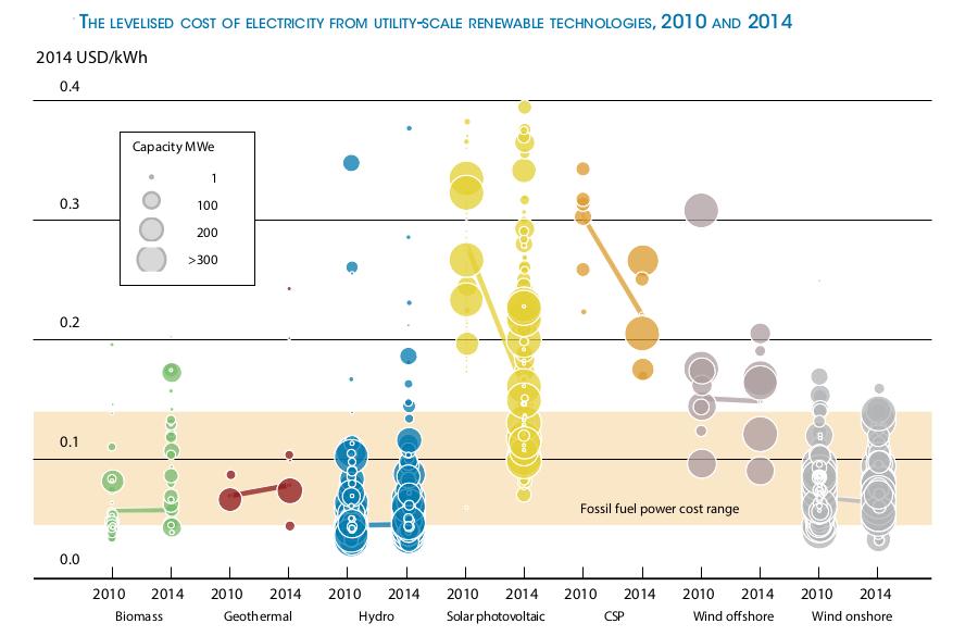 Lcoe fotovoltaico dimezzato in 5 anni il report irena sul for Costo per costruire report
