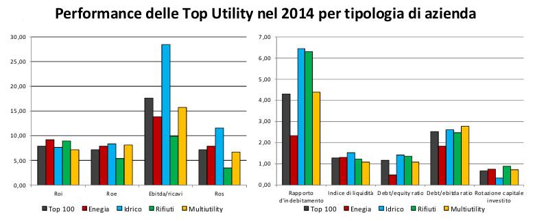 Le aziende di waste management nel 2014 hanno segnato un significativo  aumento del ROI (8 720f99c95f3
