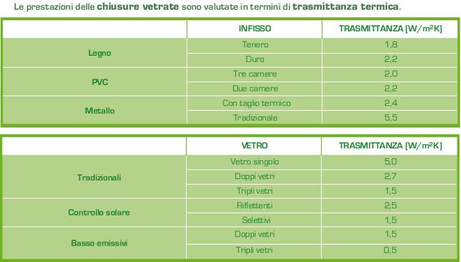 Migliore marca infissi pvc for Finestre pvc obi