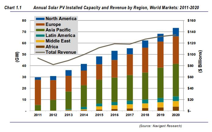 Fotovoltaico Raddoppio Del Mercato Entro 6 Anni