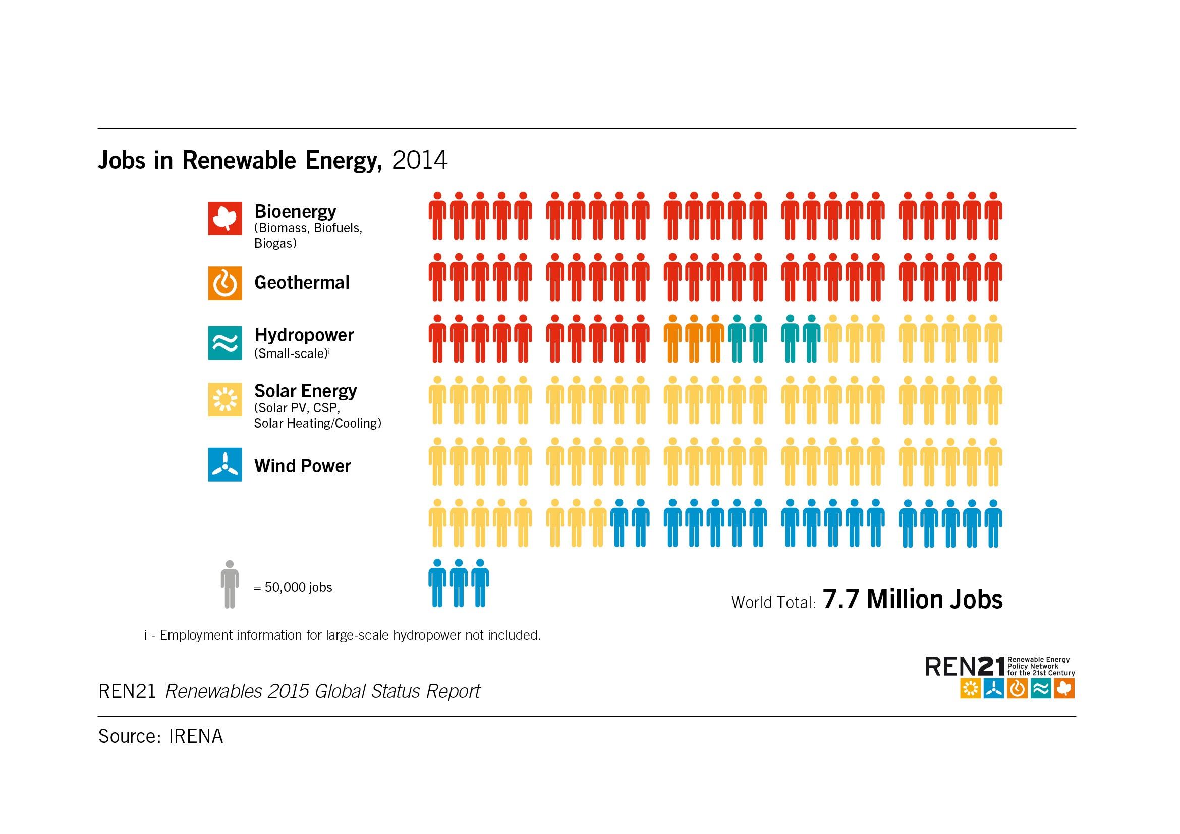 La Decade Della Crescita Delle Fonti Energetiche