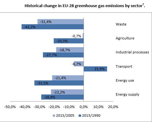Commissione Ue, taglio emissioni auto del 30% entro il 2030