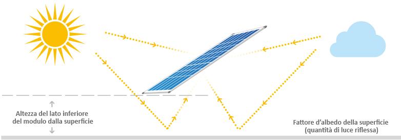 Sunmodule bisun di solarworld ag - Altroconsumo fotovoltaico ...