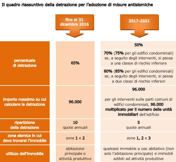 Detrazioni fiscali per ristrutturazioni edilizie la guida - Inferriate per finestre detrazioni fiscali ...