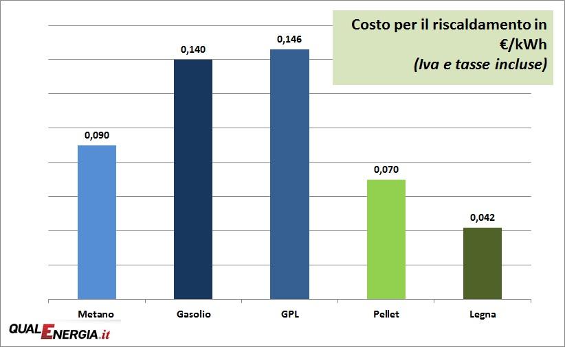 Riscaldamento rottamare gpl e gasolio con le biomasse for Caldaia a metano o pellet cosa conviene