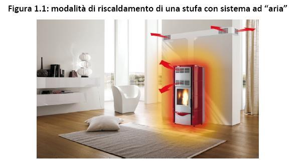 Stufe e caldaie a pellet ad uso domestico - Stufa a pellet termosifoni ...