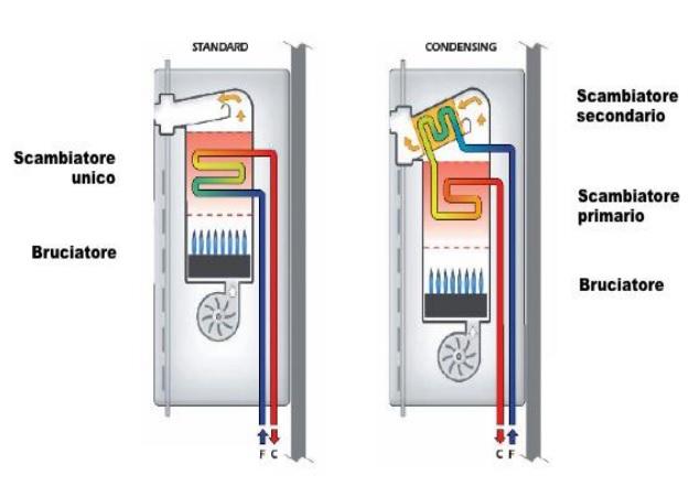 Sostituire la vecchia caldaia con una a condensazione for Caldaia a condensazione