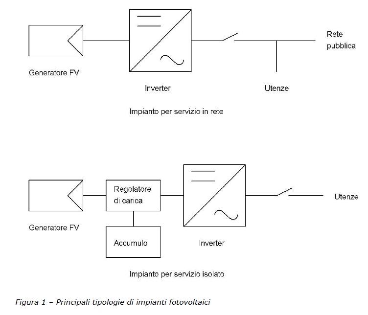 Schema Collegamento Fotovoltaico : Schema collegamento inverter trifase fotovoltaico fare