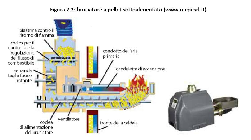 Stufe e caldaie a pellet ad uso domestico for Bruciatore a pellet per forno