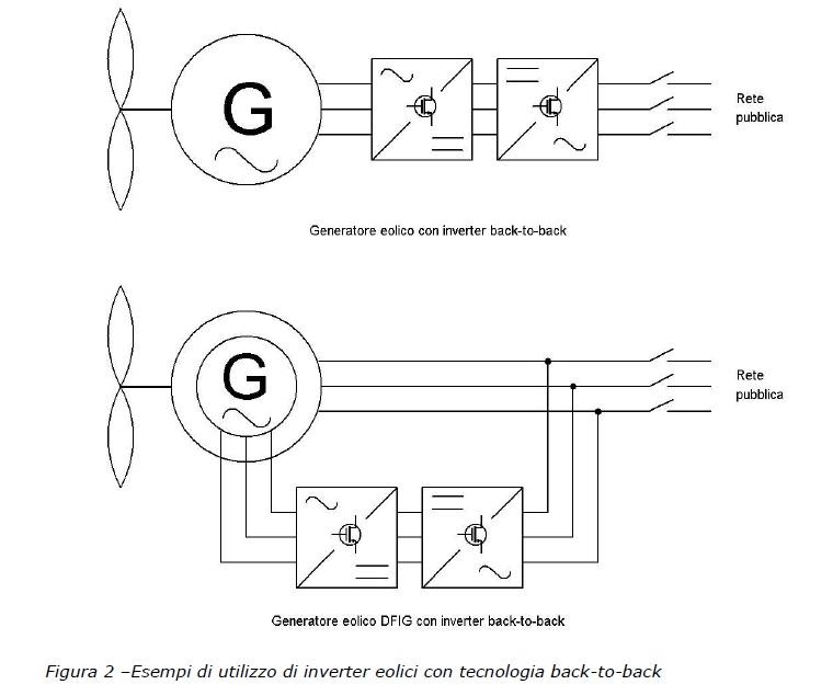 Schema Collegamento Invertitore : Schema collegamento inverter trifase fotovoltaico fare
