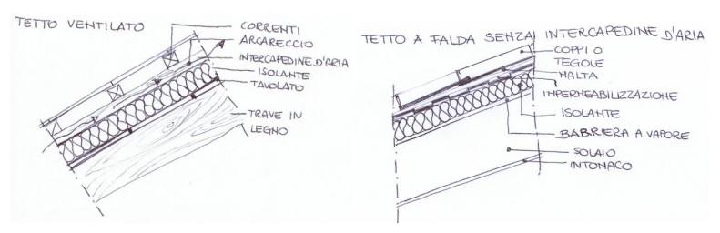Guida per un efficace isolamento termico della casa - Isolare tetto dall interno ...