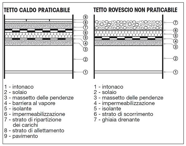 Guida per un efficace isolamento termico della casa - Isolamento tetto interno ...