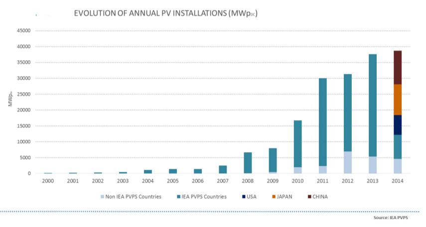 Produzione moduli fotovoltaici in italia 78