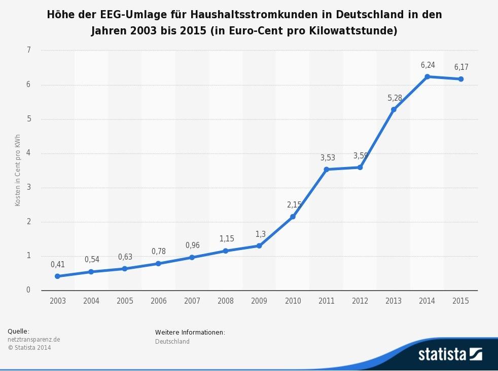 Come cambiata la legge tedesca sulle rinnovabili for Economico per costruire piani domestici