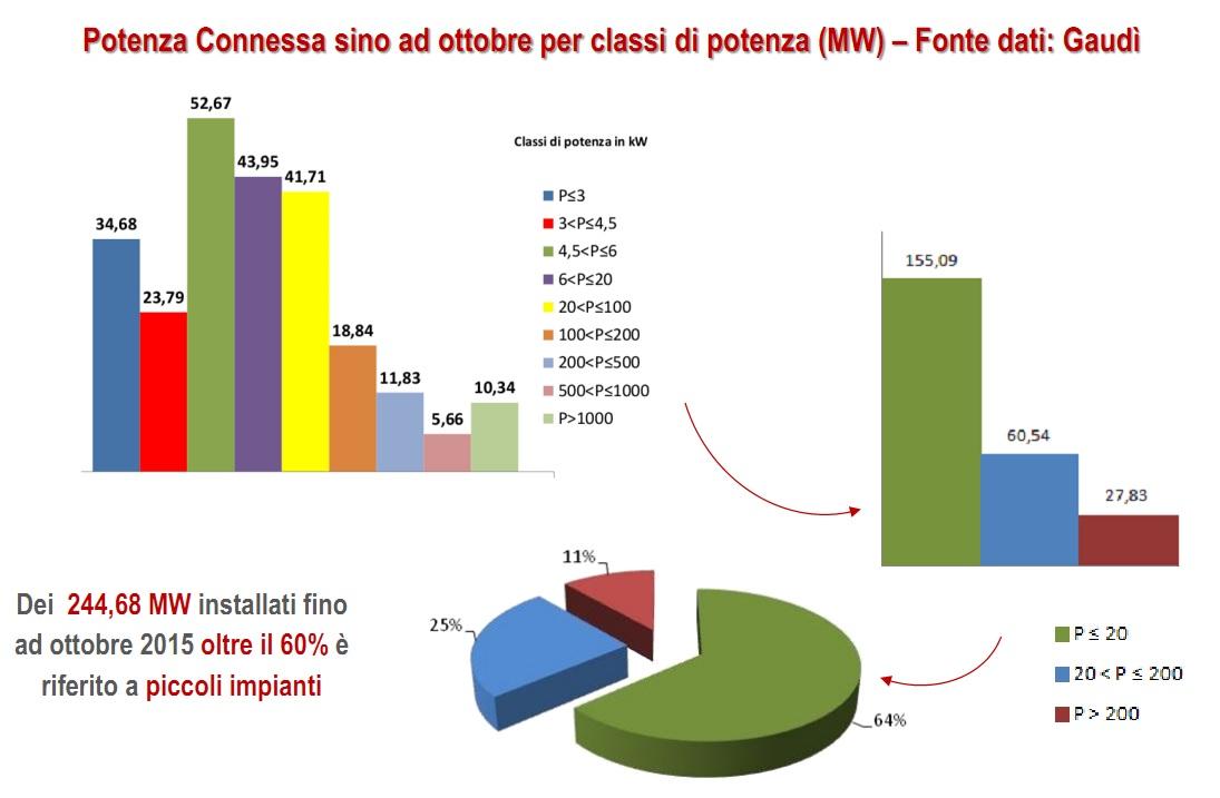 Quanti impianti fotovoltaici ci sono in italia