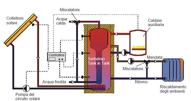 Guida al solare termico residenziale - Montaggio scaldabagno ...
