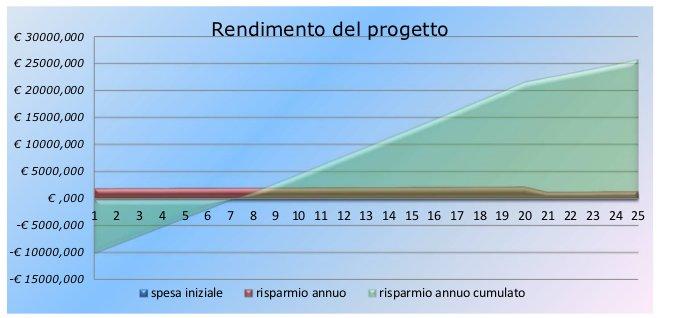 http://qualenergia.it/sites/default/files/articolo-doc/rendimento%2020kW%20non%20f.jpg