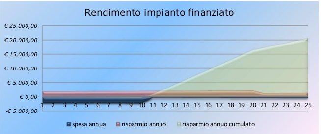 http://qualenergia.it/sites/default/files/articolo-doc/rendimento%20impianto%20finanziato.jpg