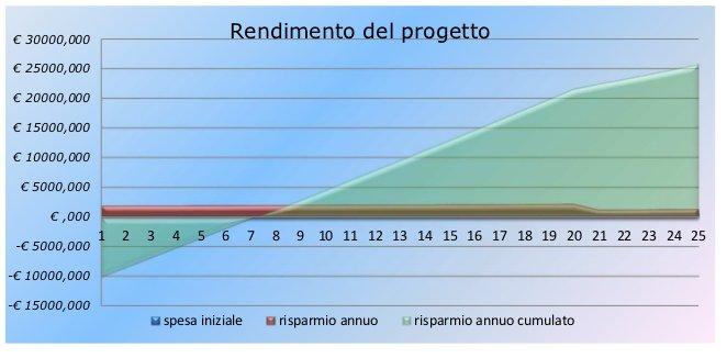 http://qualenergia.it/sites/default/files/articolo-doc/rendimento%20non%20finanziato.jpg