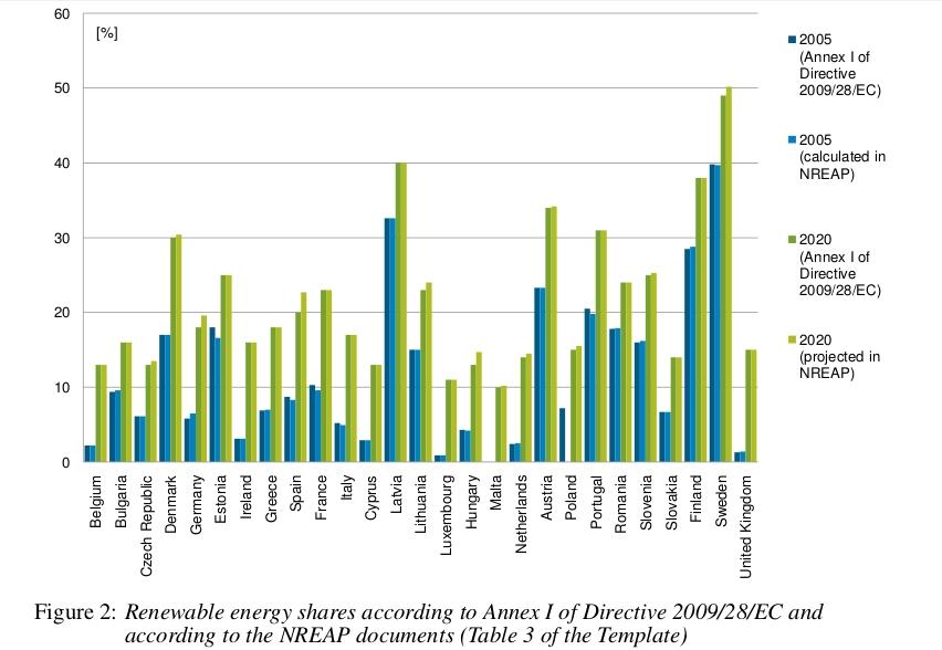 rinnovabili in europa al 2020 secondo i piani nazionali