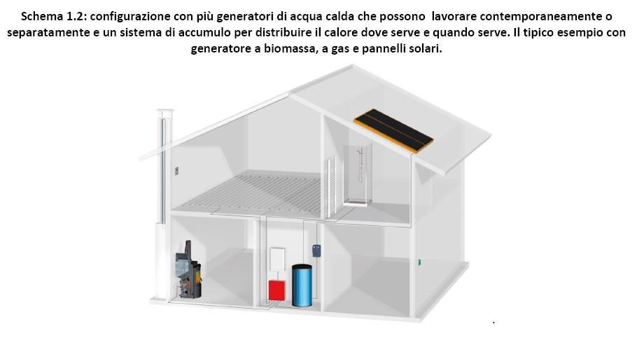 Stufe e caldaie a pellet ad uso domestico for Piano di abbozzo domestico