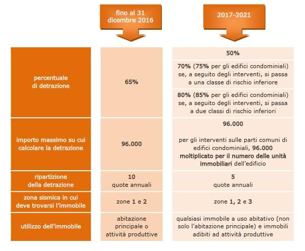 Detrazioni Fiscali Per Ristrutturazioni Edilizie: La Guida 2017 Delle  Entrate ...