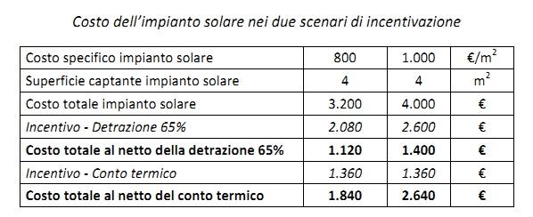 Solare termico e caldaia a gas costi e risparmi for Costo del solarium per piede quadrato