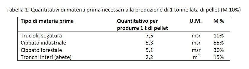 Tabella costi essiccazione mais
