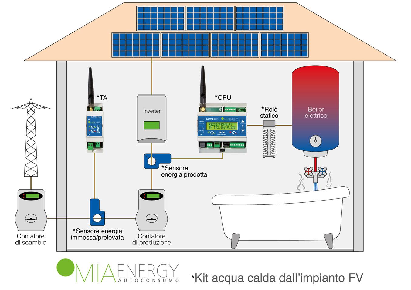 Schema Elettrico Per Scuola : Acqua calda quot gratuita dall impianto fv l idea di