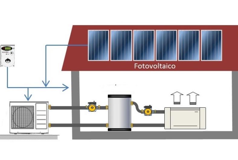 Autoconsumo con pompa di calore meglio l accumulo termico for Impianto fotovoltaico con pompa di calore prezzi