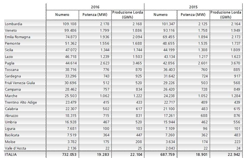 Produzione moduli fotovoltaici in italia 84