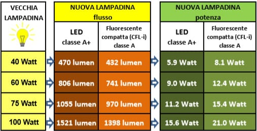 Scegliere la lampadina giusta una guida alla lettura dell for Lampade a led watt